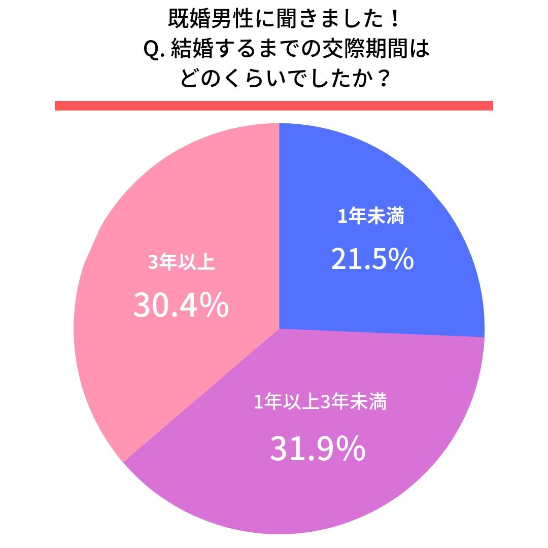 Q.結婚するまでの交際期間はどのくらいでしたか?  ●男性  1年未満(21.5%) 1年以上3年未満(31.9%) 3年以上(30.4%)
