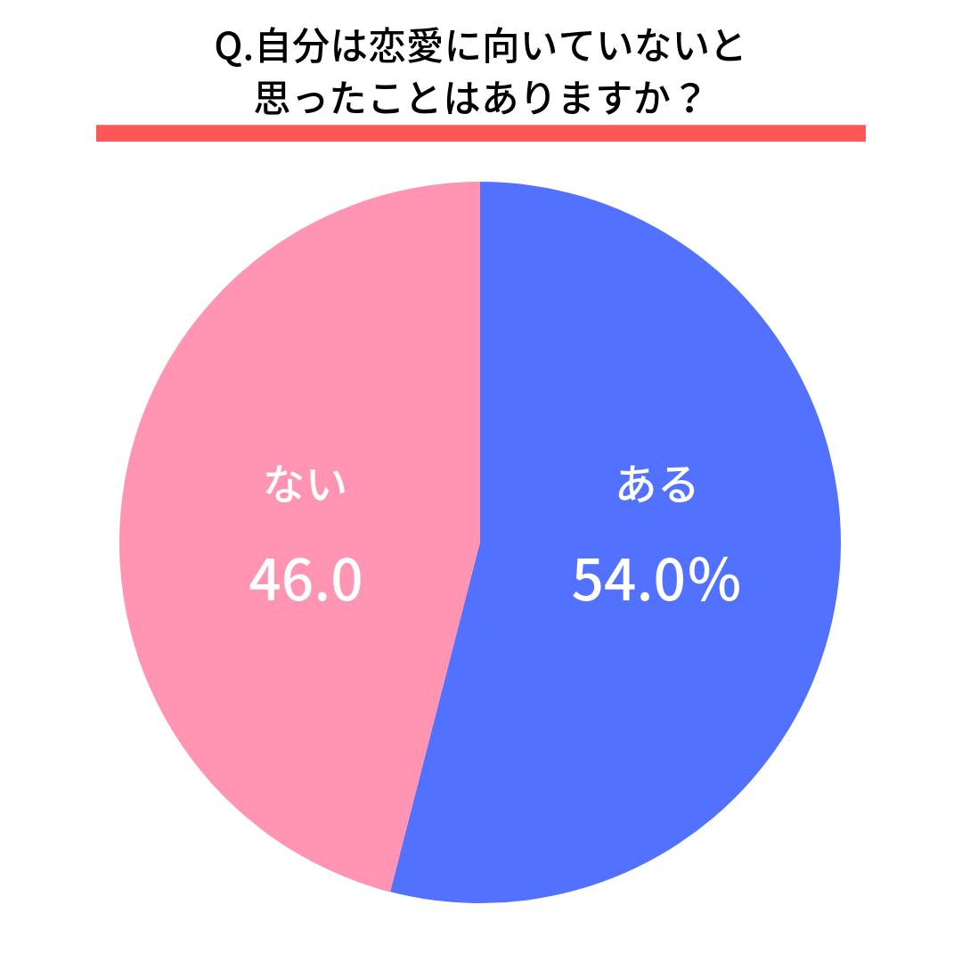 Q.自分は恋愛に向いていないと思ったことはありますか?  はい(54.0%) いいえ(46.0%)