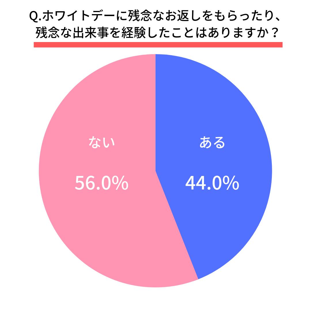 Q.ホワイトデーに残念なお返しをもらったり、残念な出来事を経験したことはありますか?  ある(44.0%)  ない(56.0%)