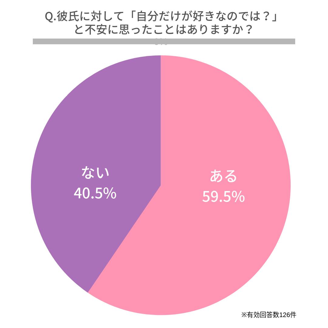 Q.彼氏に対して「自分だけが好きなのでは?」と不安に思ったことはありますか?  はい(59.5%) いいえ(40.5%)