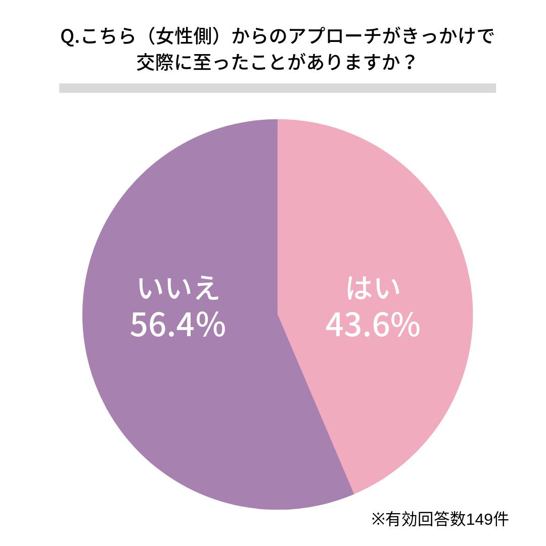 Q.こちら(女性側)からのアプローチがきっかけで交際に至ったことがありますか?    ある(43.6%)  ない(56.4%)
