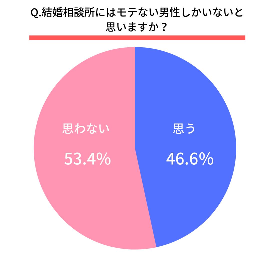 Q.結婚相談所にはモテない男性しかいないと思いますか?  はい(46.6%) いいえ(53.4%)