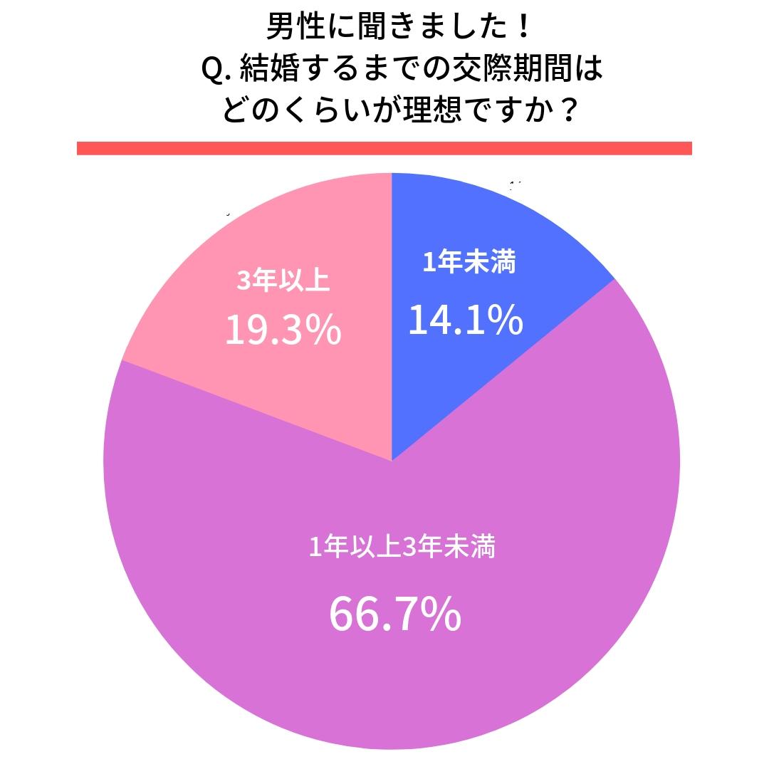 Q.結婚するまでの交際期間はどのくらいが理想ですか?  ●男性  1年未満(14.1%) 1年以上3年未満(66.7%) 3年以上(19.3%)