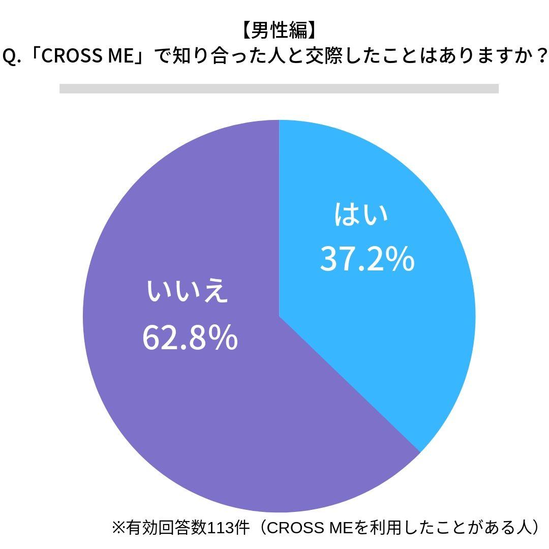 クロスミー(CROSS ME)で交際したことがある男性割合