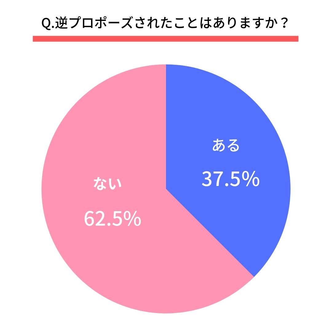 Q.逆プロポーズされたことはありますか?  ある(37.5%) ない(62.5%)