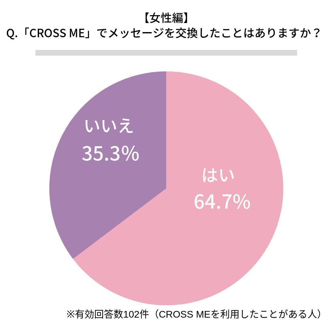 クロスミー(CROSS ME)でメッセージ交換したことがある女性割合