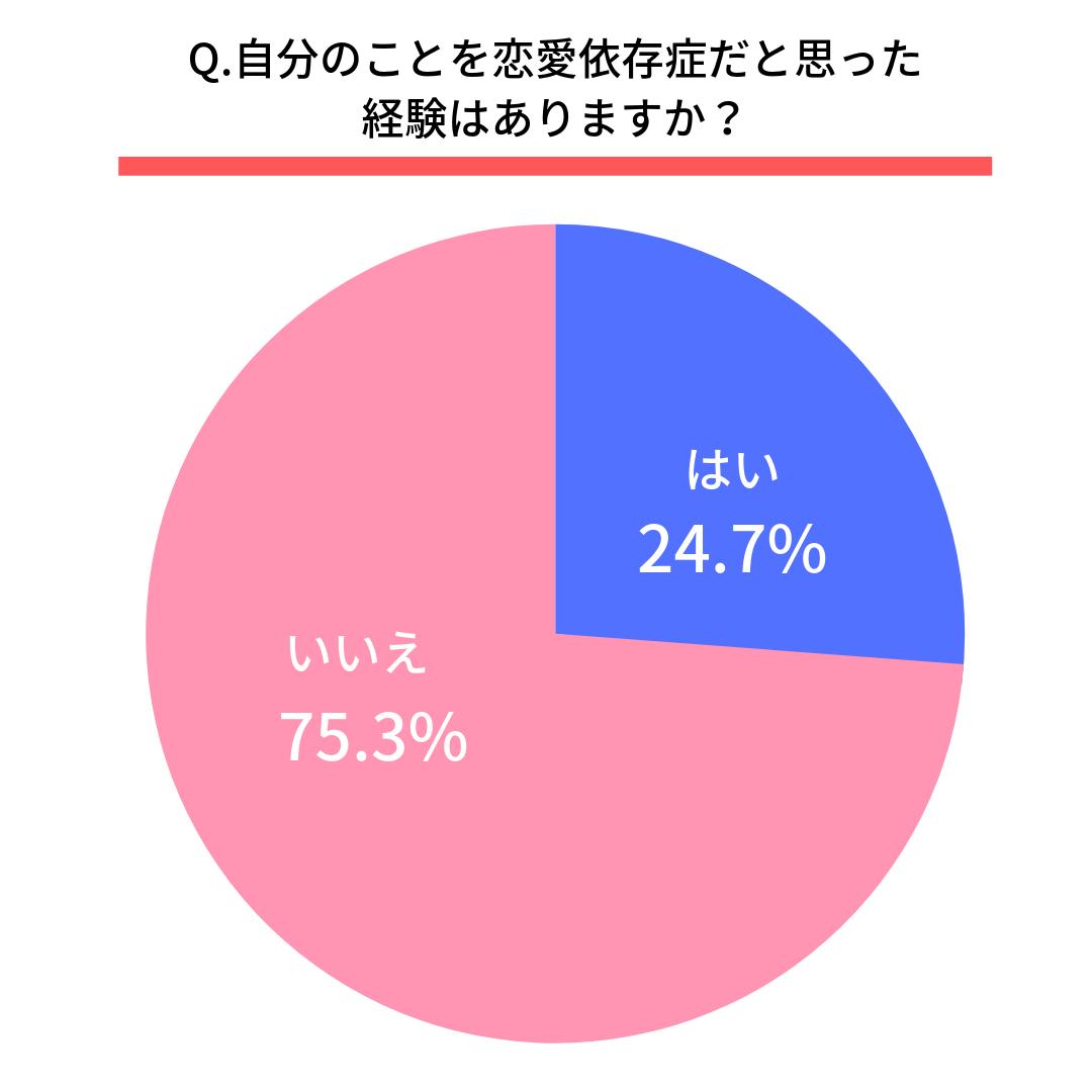Q.自分のことを恋愛依存症だと思った経験はありますか。はい(24.7%)いいえ(75.3%)