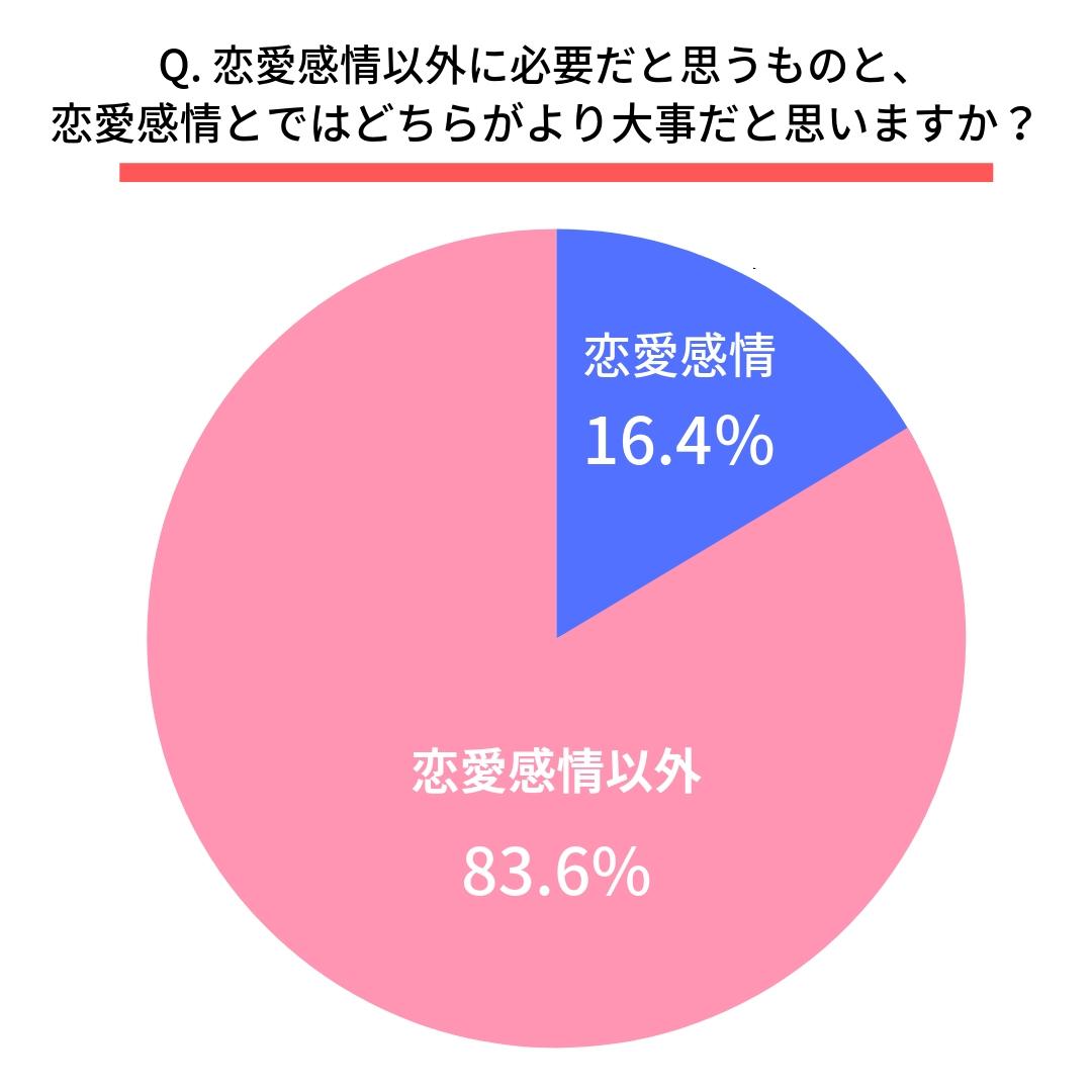 Q. 恋愛感情以外に必要だと思うものと、恋愛感情とではどちらがより大事だと思いますか?  恋愛感情(16.4%) 恋愛感情以外(83.6%)