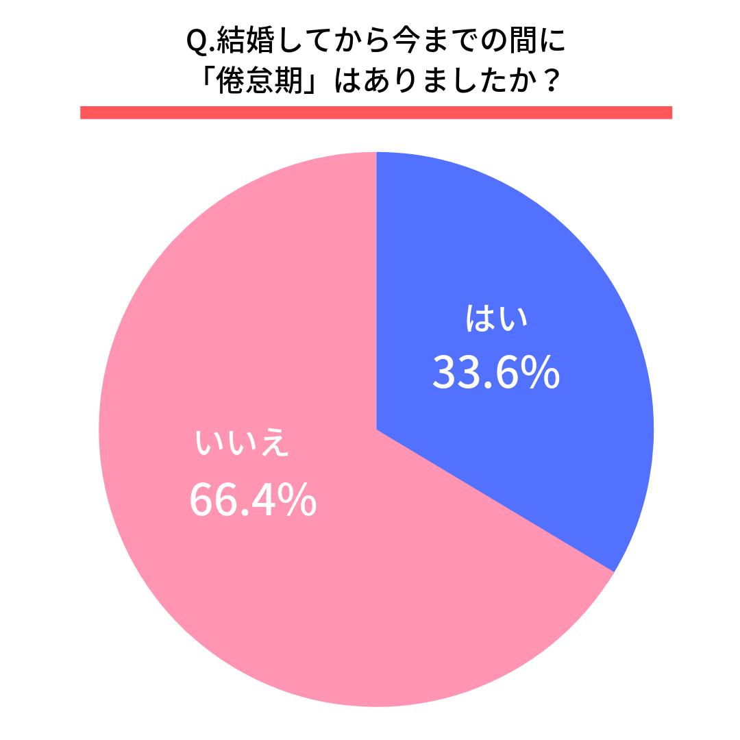 Q.結婚してから今までの間に「倦怠期」はありましたか?はい(33.6%) いいえ(66.4%)