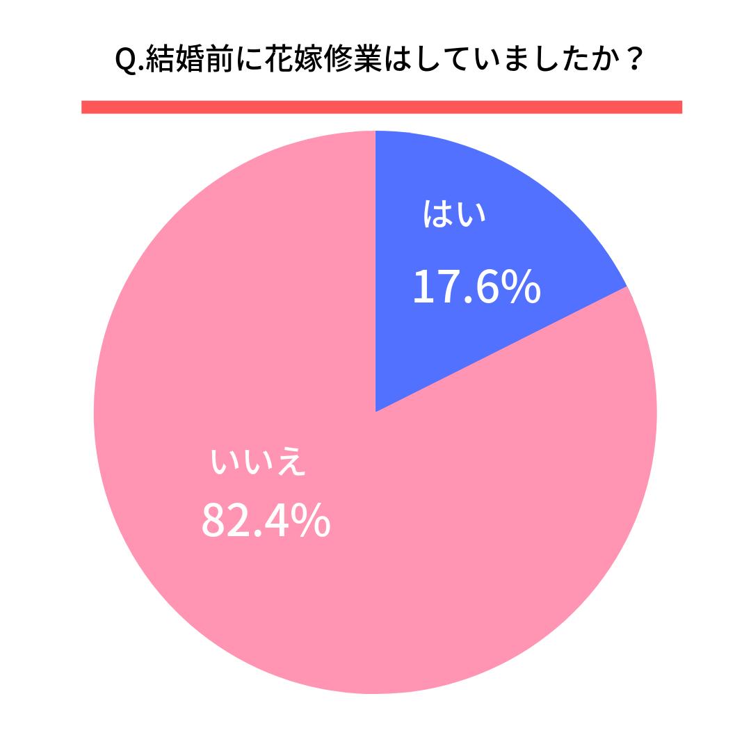 Q.結婚前に花嫁修業はしていましたか? はい17.6% いいえ82.4%