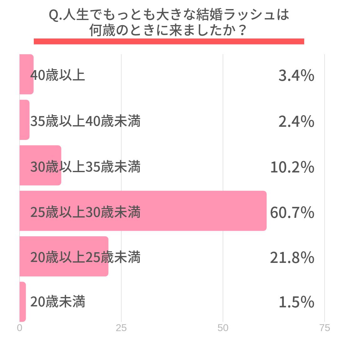 Q.人生でもっとも大きな結婚ラッシュは何歳のときに来ましたか?  40歳以上(3.4%) 35歳以上40歳未満(2.4%) 30歳以上35歳未満(10.2%) 25歳以上30歳未満(60.7%) 20歳以上25歳未満(21.8%) 20歳未満(1.5%)