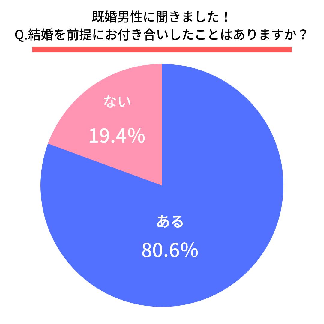 Q.結婚を前提にお付き合いしたことはありますか?  はい(80.6%) いいえ(19.4%)