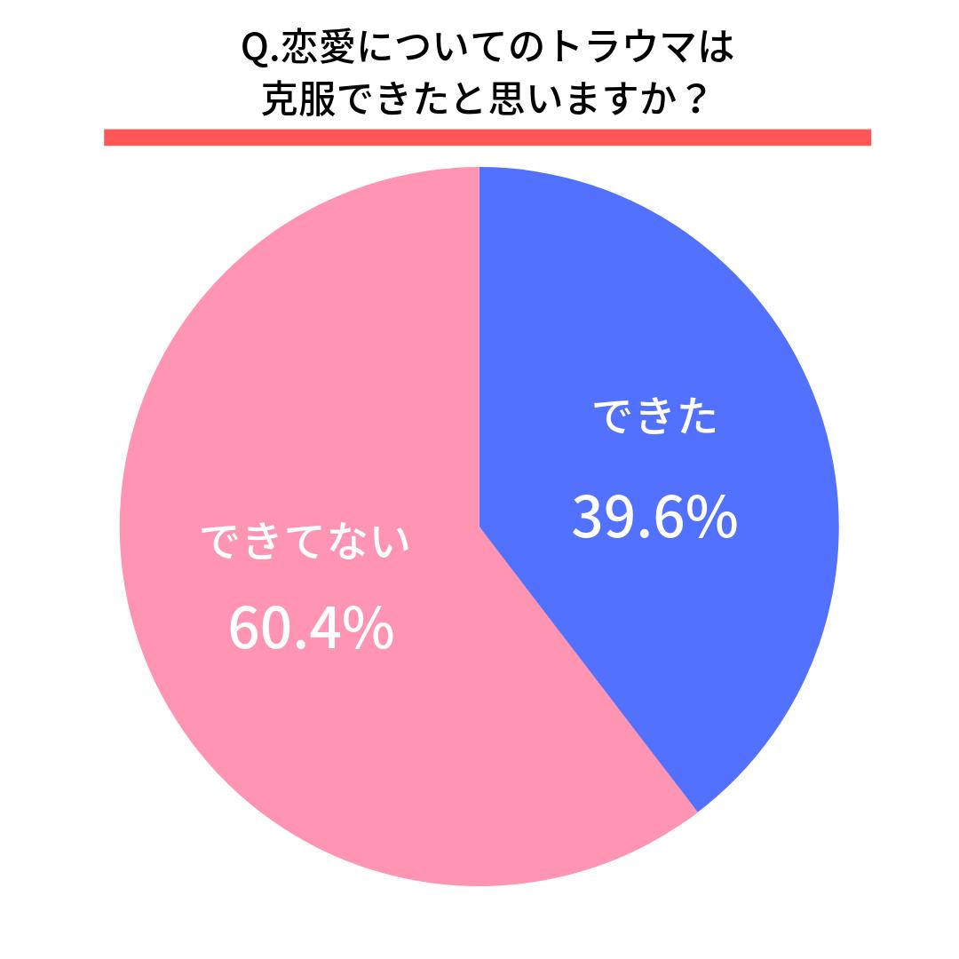 Q.恋愛についてのトラウマは克服できたと思いますか?  はい(39.6%) いいえ(60.4%)