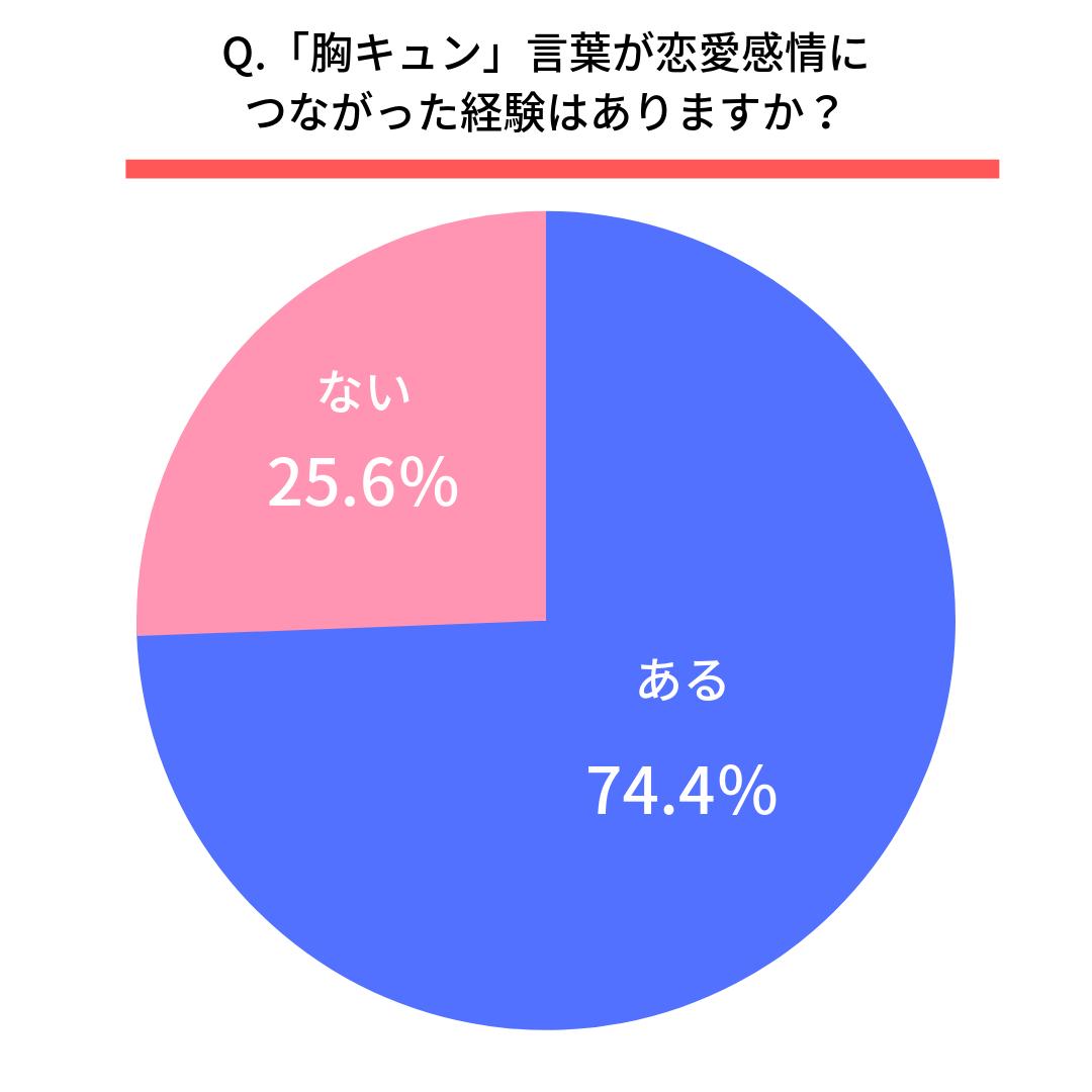 Q.その言葉が恋愛感情につながった経験はありますか?  ある(74.4%) ない(25.6%)