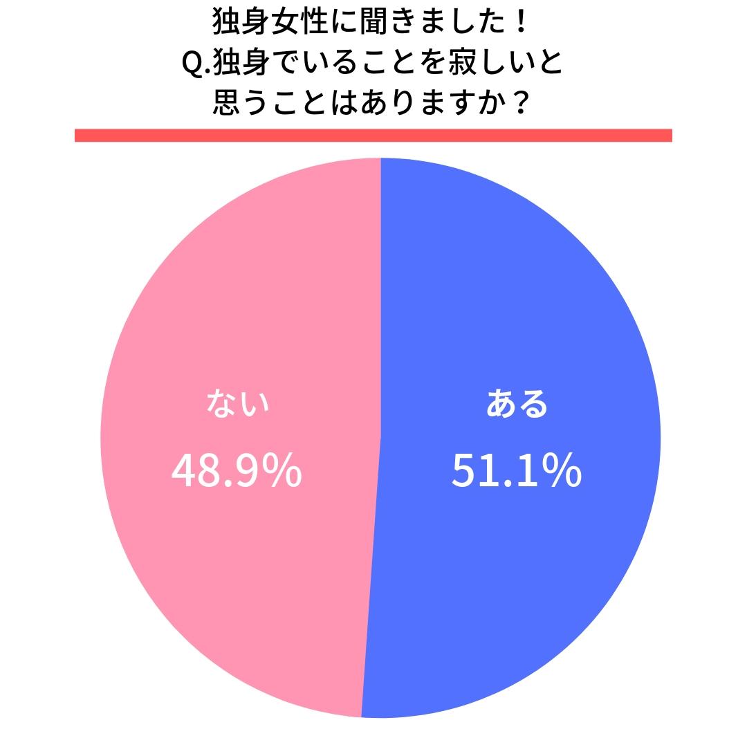 独身女性に聞きました! Q.独身でいることを寂しいと思うことはありますか?  はい(51.1%) いいえ(48.9%)