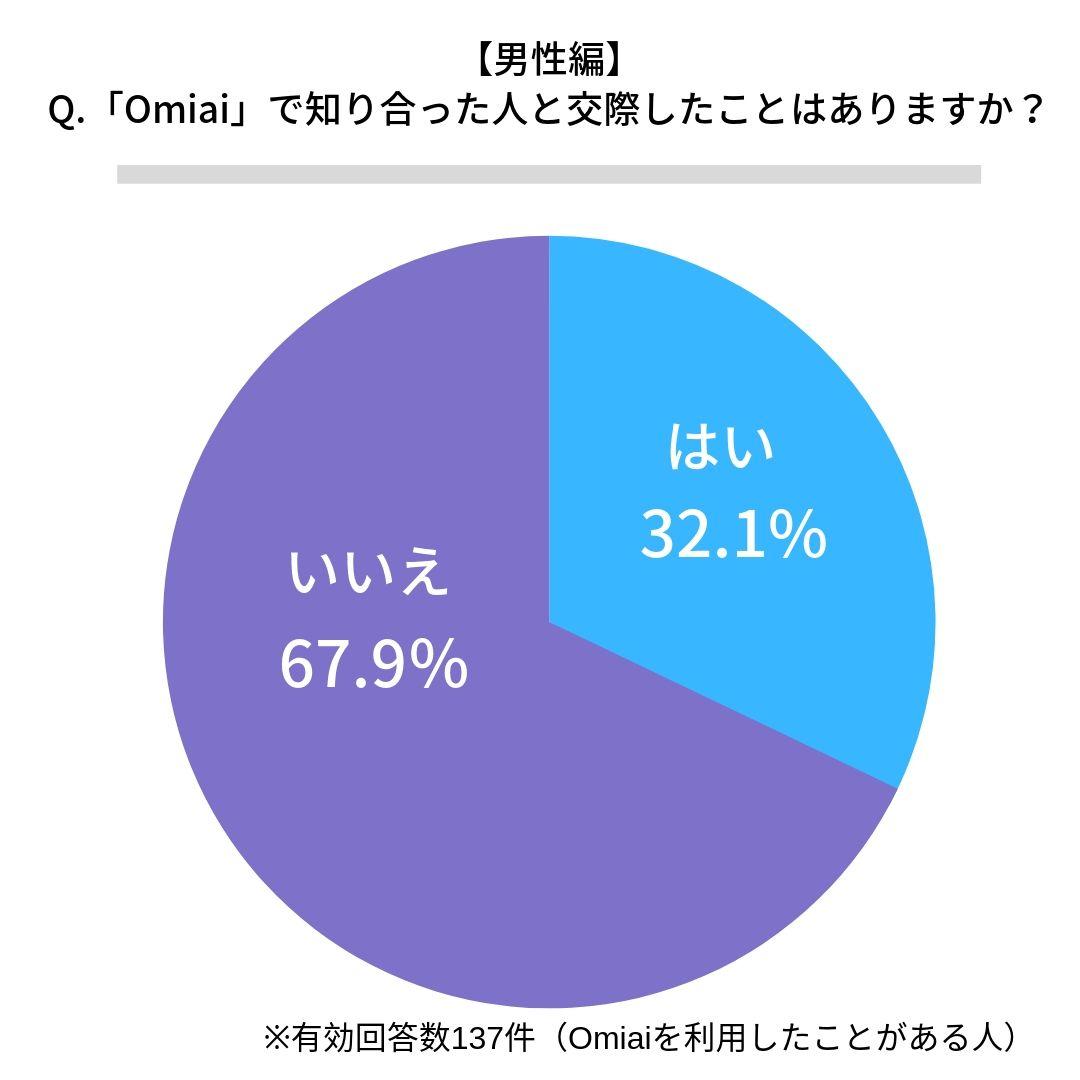 Omiaiで交際したことがある男性割合