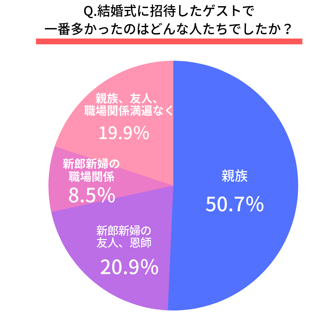 Q.結婚式に招待したゲストで一番多かったのはどんな人たちでしたか?  親族(50.7%)  新郎新婦の友人、恩師(20.9%)  新郎新婦の職場関係(8.5%)  親族、友人、職場関係満遍なく(19.9%)