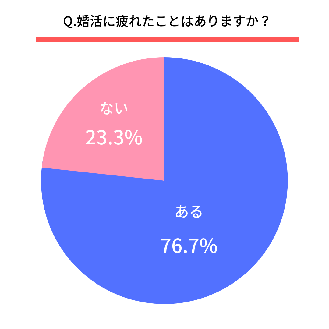 Q.婚活に疲れたことはありますか?  はい(76.7%) いいえ(23.3%)