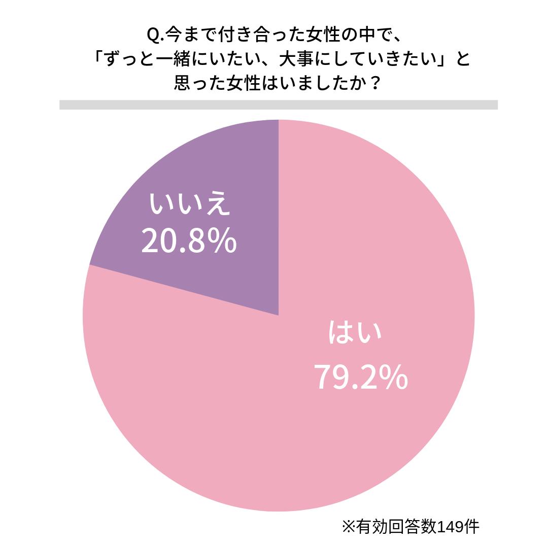 今まで付き合った女性の中で、「ずっと一緒にいたい、大事にしていきたい」と思った女性はいましたか?はい(79.2%) いいえ(20.8%)