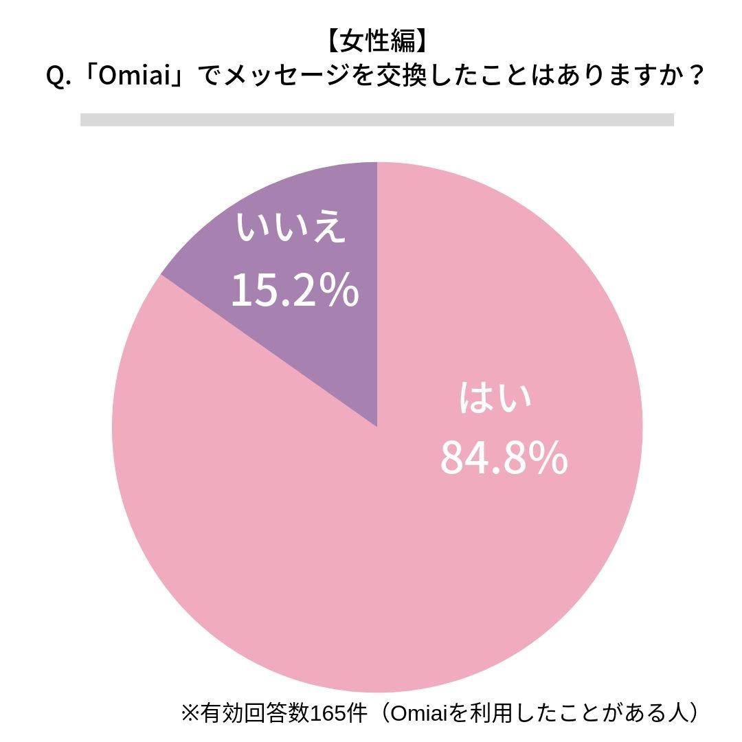 Omiaiでメッセージ交換したことがある女性割合