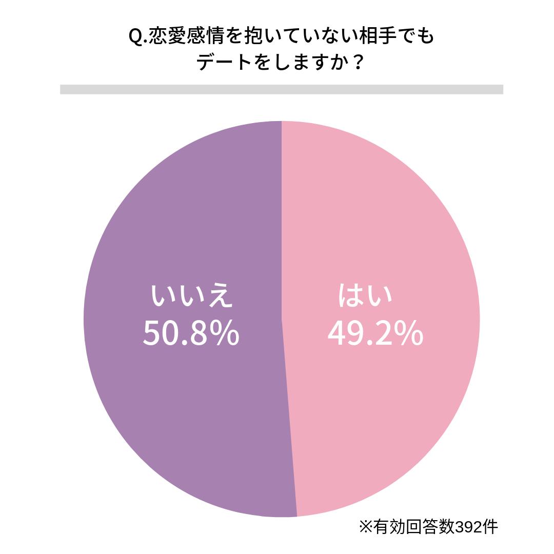 Q.恋愛感情を抱いていない相手でもデートをしますか?  はい(49.2%) いいえ(50.8%)