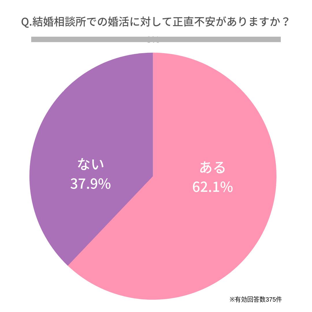 Q.結婚相談所での婚活に対して正直不安がありますか?   ある(62.1%)  ない(37.9%)