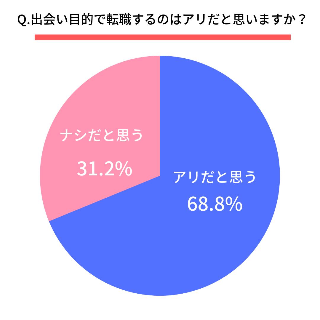 Q.出会い目的で転職するのはアリだと思いますか?  アリだと思う(68.8%) ナシだと思う(31.2%)