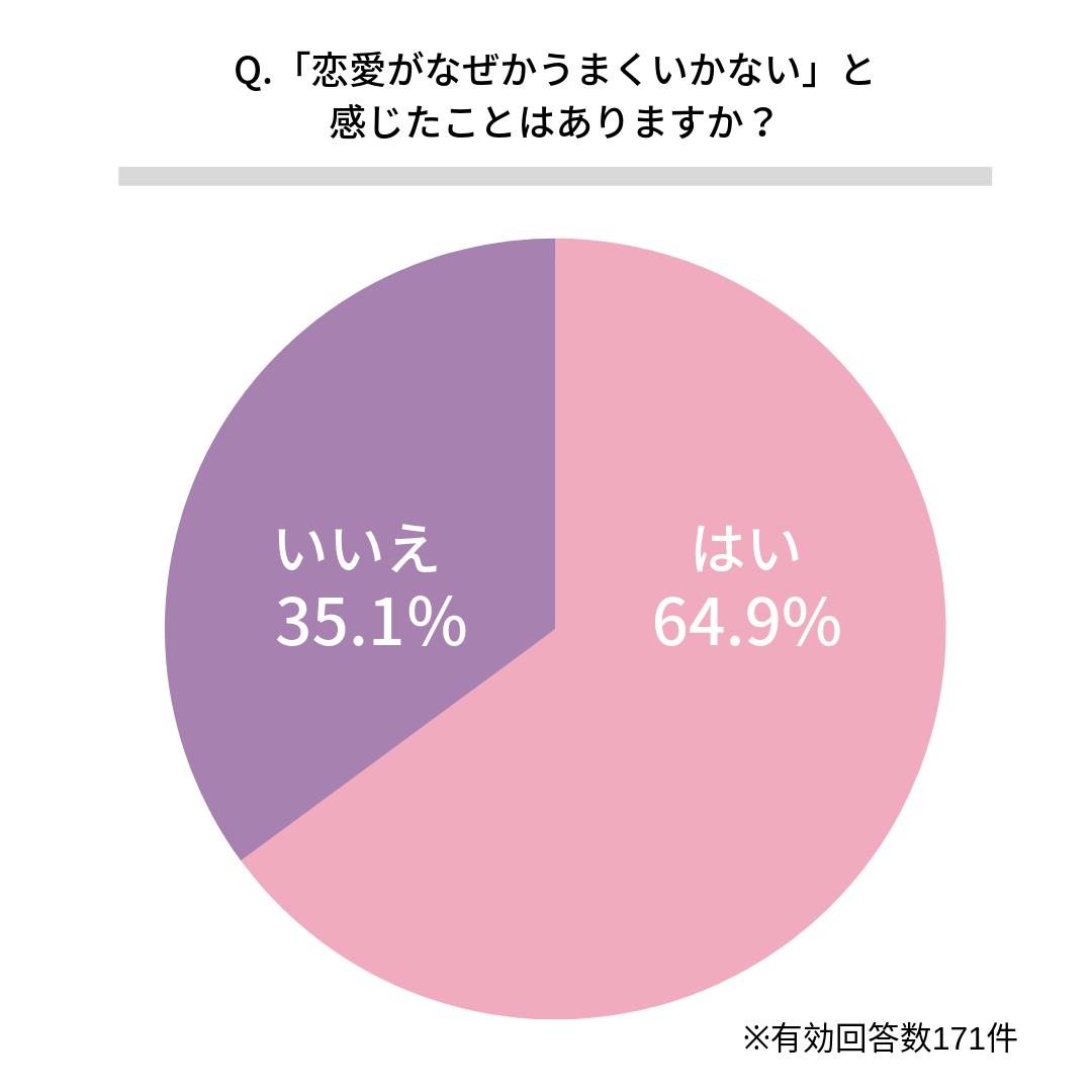 Q.「恋愛がなぜかうまくいかない」と感じたことはありますか?  はい(64.9%) いいえ(35.1%)