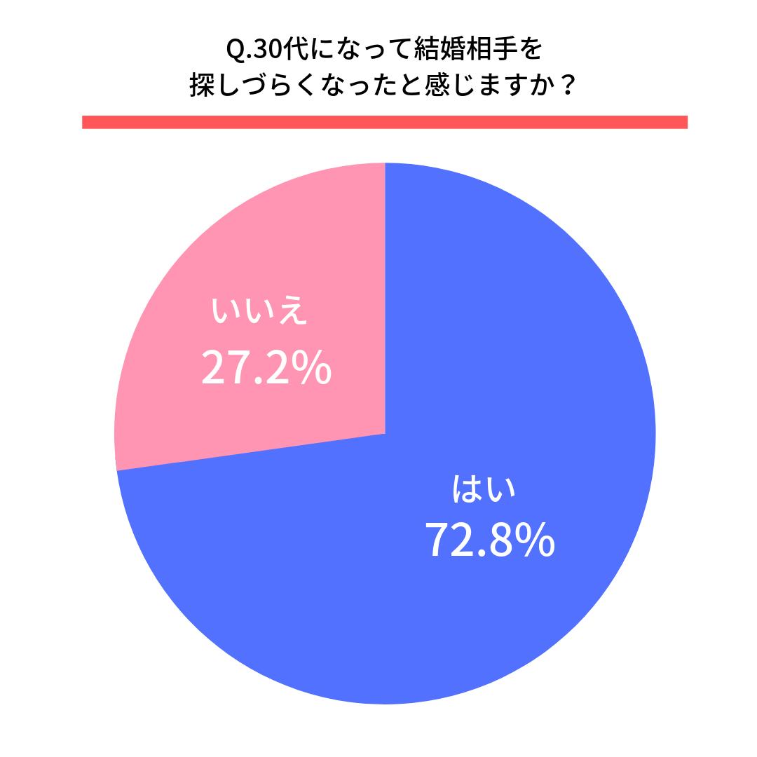 Q.30代になって結婚相手を探しづらくなったと感じますか?  はい(72.8%) いいえ(27.2%)