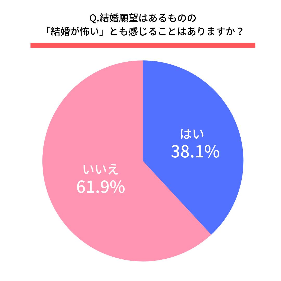 Q.結婚願望はあるものの「結婚が怖い」とも感じることはありますか?  はい(38.1%) いいえ(61.9%)