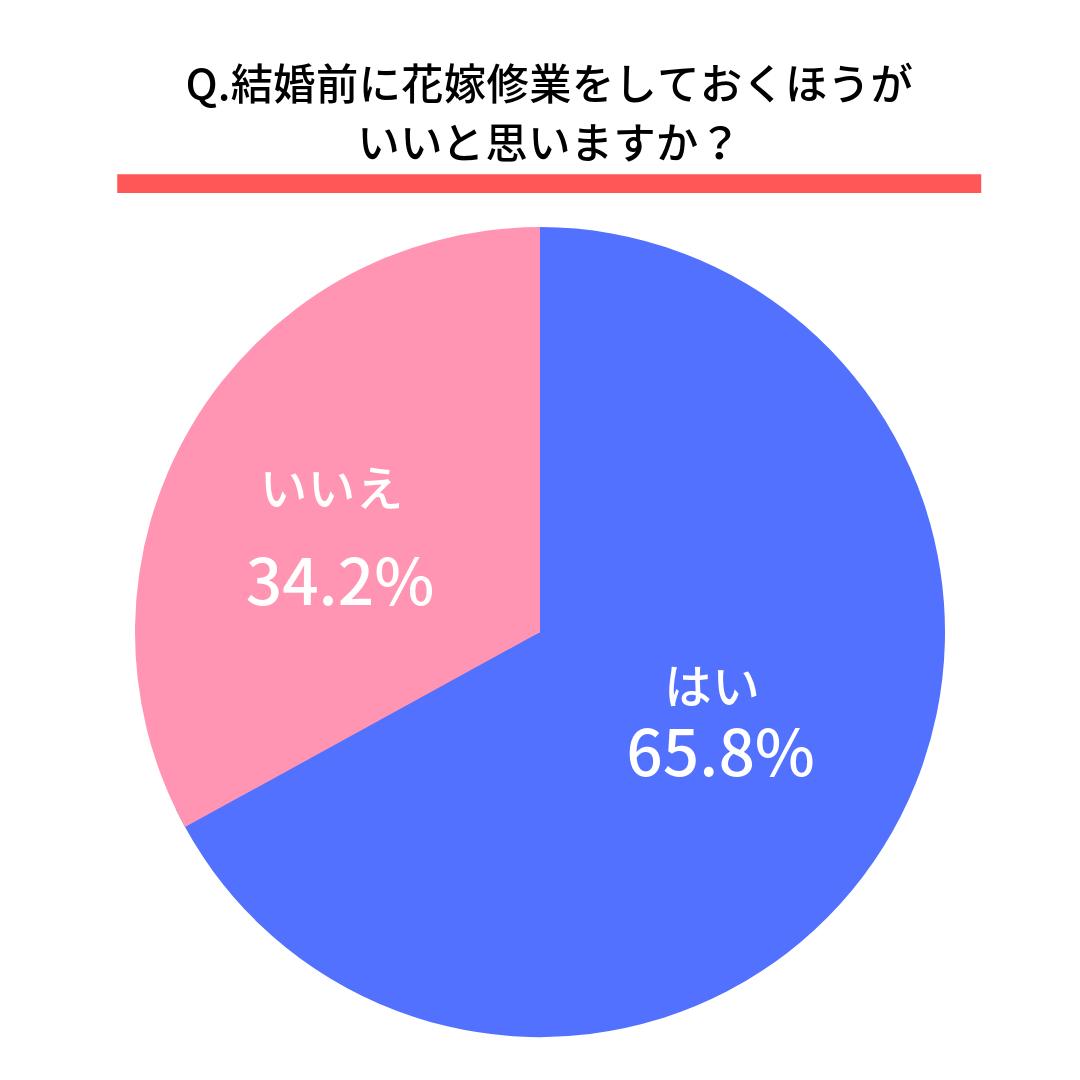 Q.結婚前に花嫁修業をしておくほうがいいと思いますか?  はい(65.8%) いいえ(34.2%)