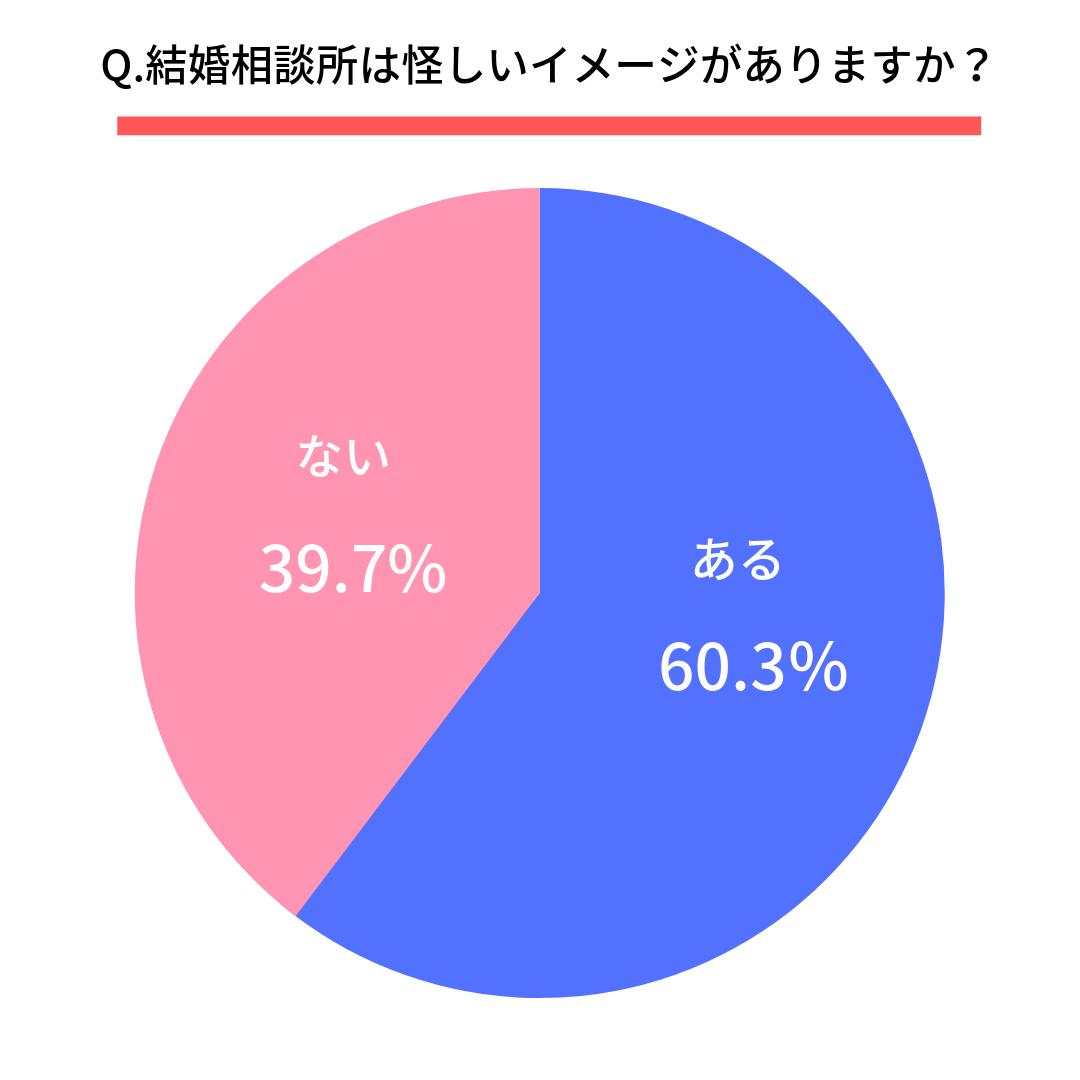 Q.結婚相談所は怪しいイメージがありますか?  はい(60.3%) いいえ(39.7%)
