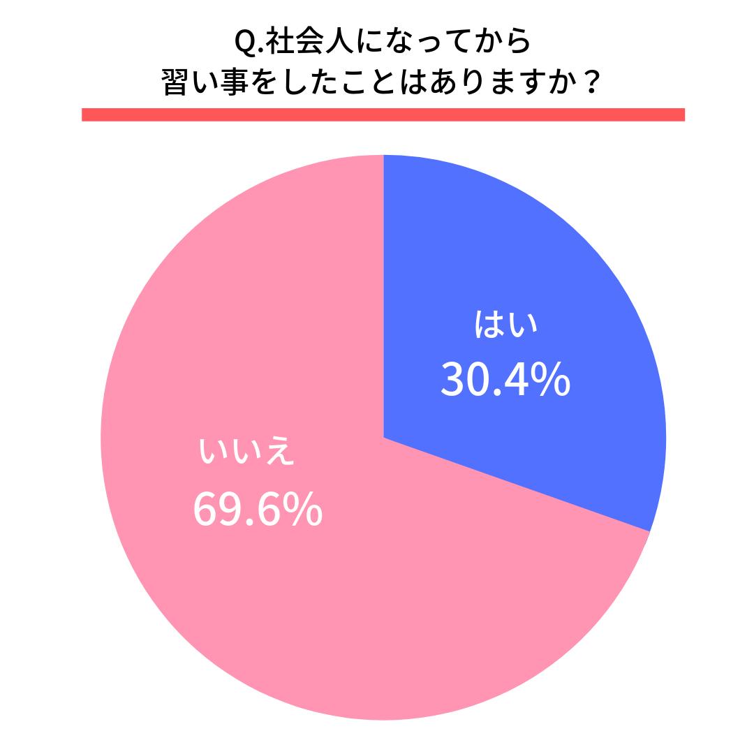 社会人になってから習い事をしたことはありますか?はい(30.4%) いいえ(69.6%