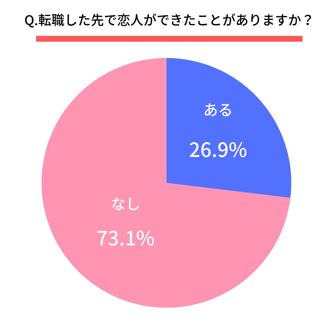 Q.転職した先で恋人ができたことがありますか?  ある(26.9%)  ない(73.1%)