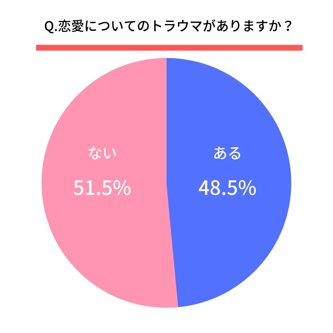 Q.恋愛についてのトラウマがありますか?  はい(48.5%) いいえ(51.5%)
