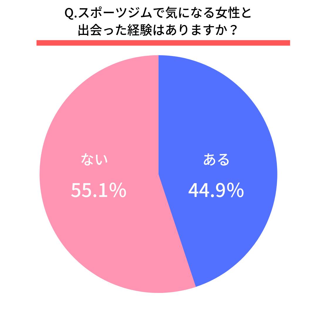 Q.スポーツジムで気になる女性と出会った経験はありますか?  ある(44.9%) ない(55.1%)