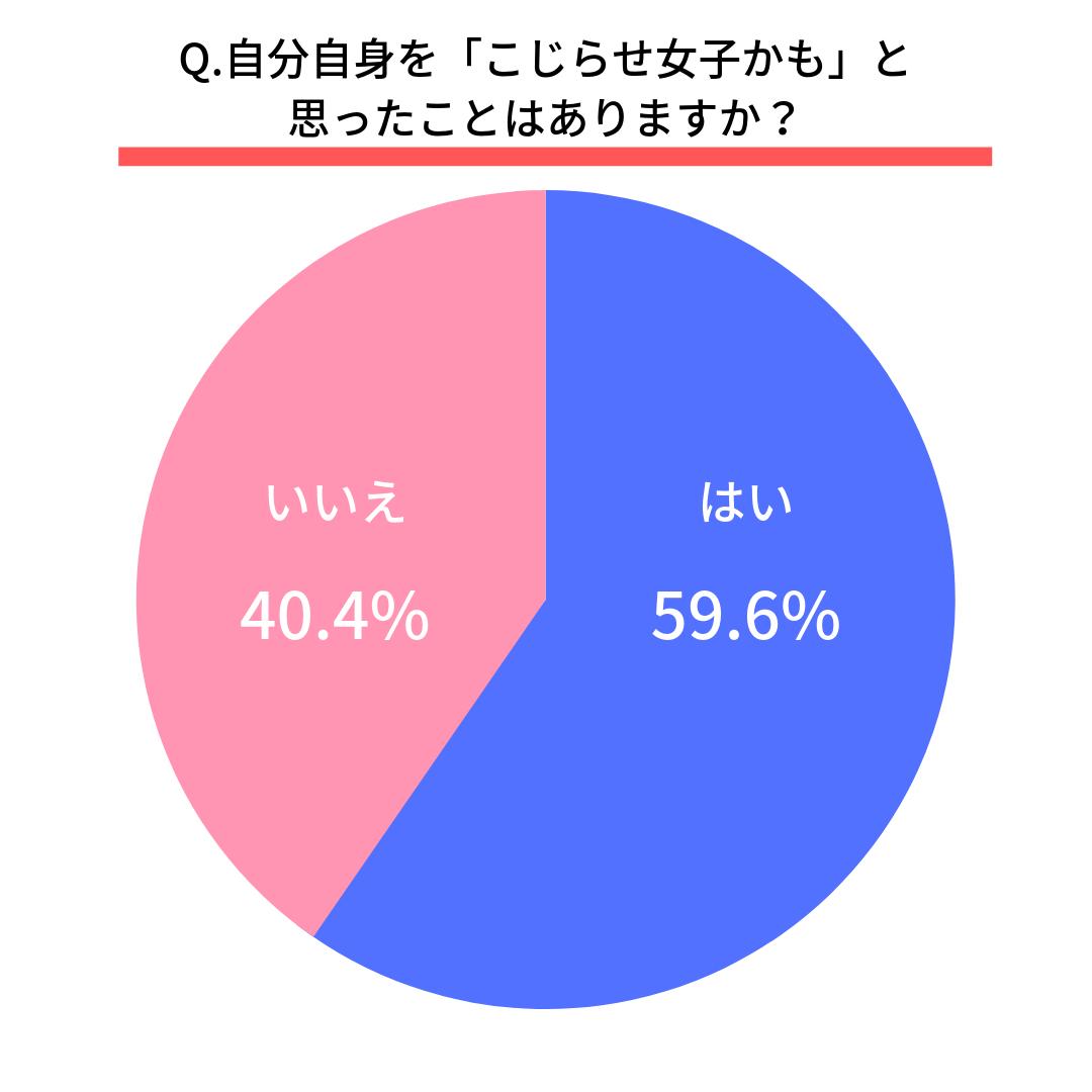 Q.自分自身を「こじらせ女子かも」と思ったことはありますか?  はい(59.6%) いいえ(40.4%)