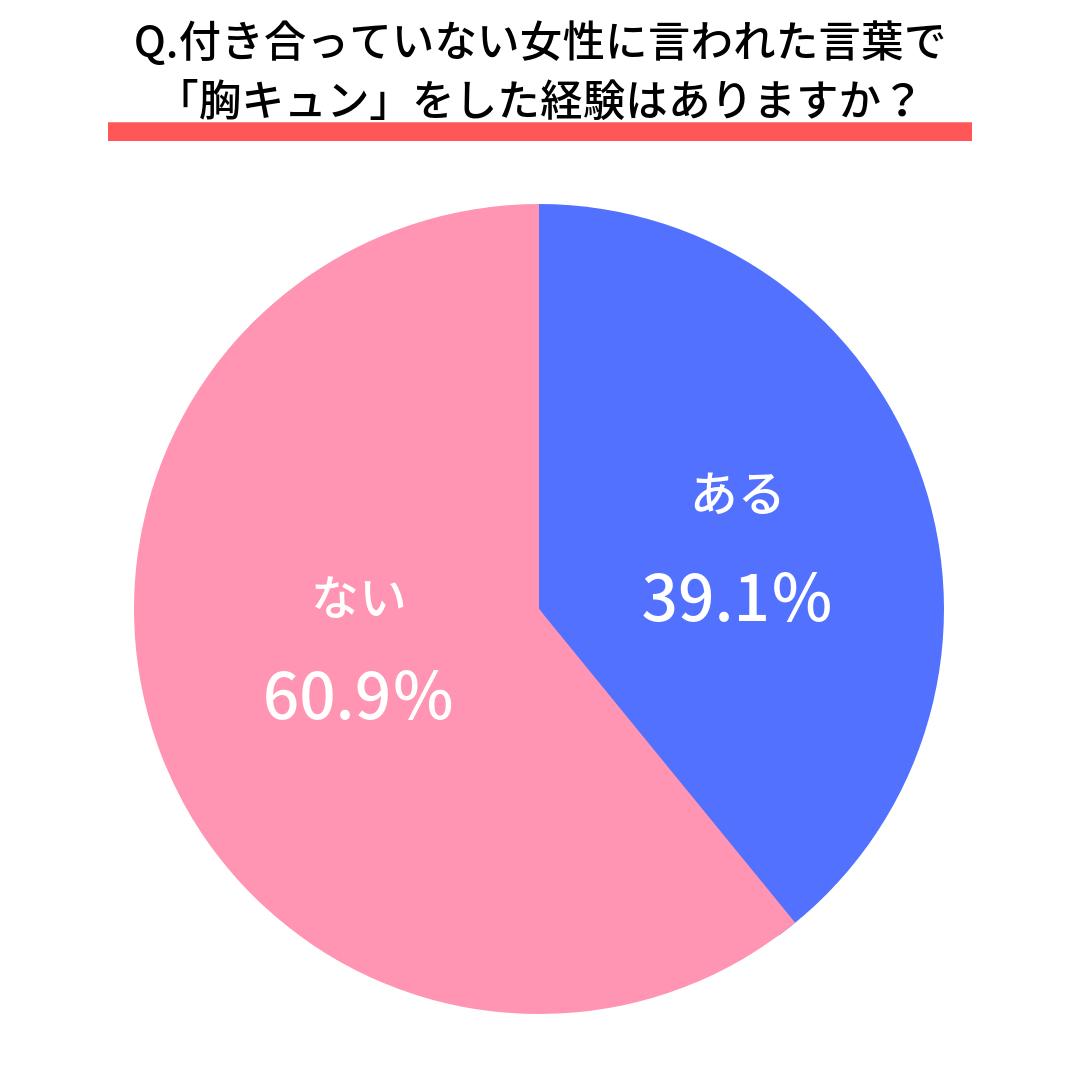 Q.付き合っていない女性に言われた言葉で「胸キュン」をした経験はありますか?  ある(39.1%) ない(60.9%)