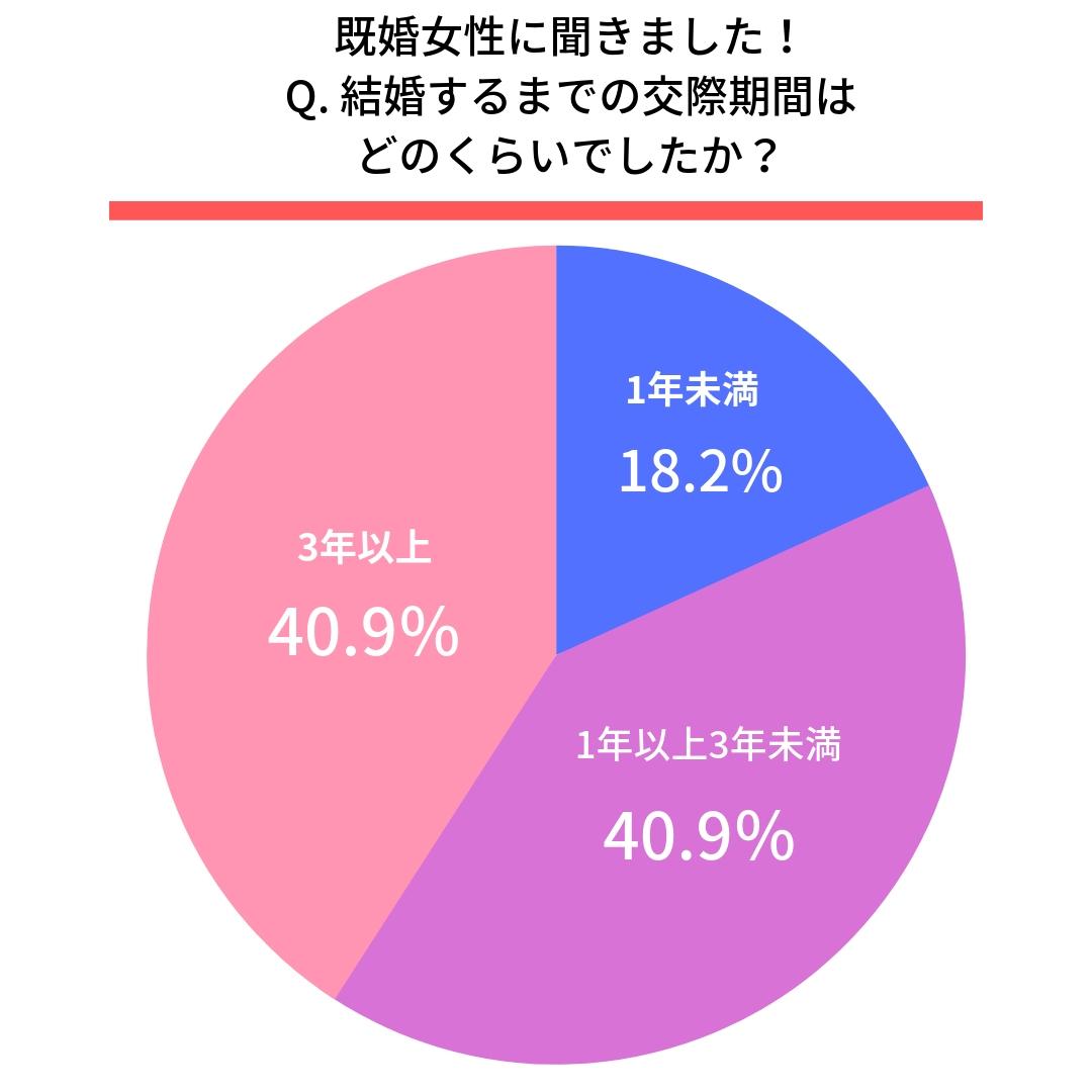 Q.結婚するまでの交際期間はどのくらいでしたか?●女性  1年未満(18.2%) 1年以上3年未満(40.9%) 3年以上(40.9%)
