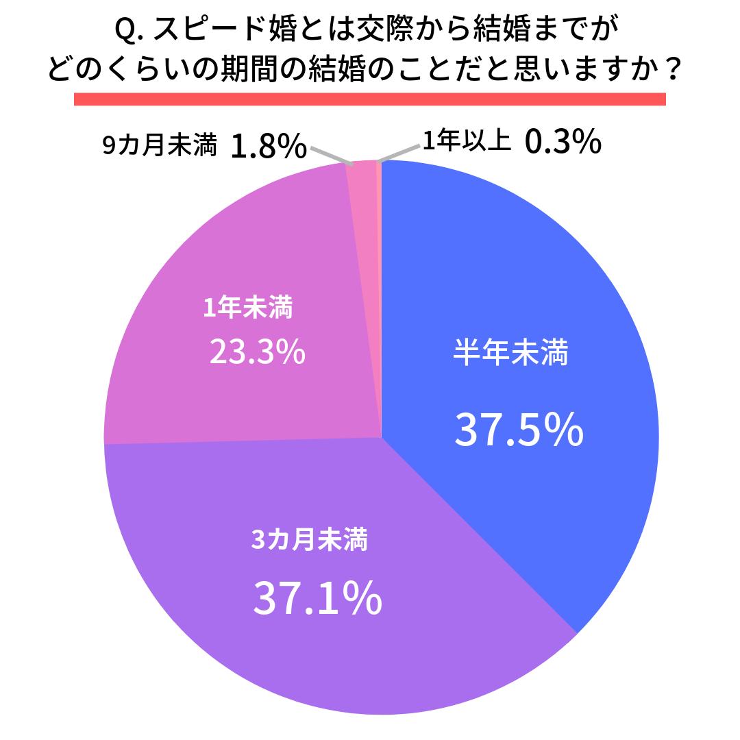 Q. スピード婚とは交際から結婚までがどのくらいの期間の結婚のことだと思いますか?  第1位 半年未満(37.5%) 第2位 3カ月未満(37.1%)第3位 1年未満(23.3%) 第4位 9カ月未満(1.8%) 第5位 1年以上(0.3%)