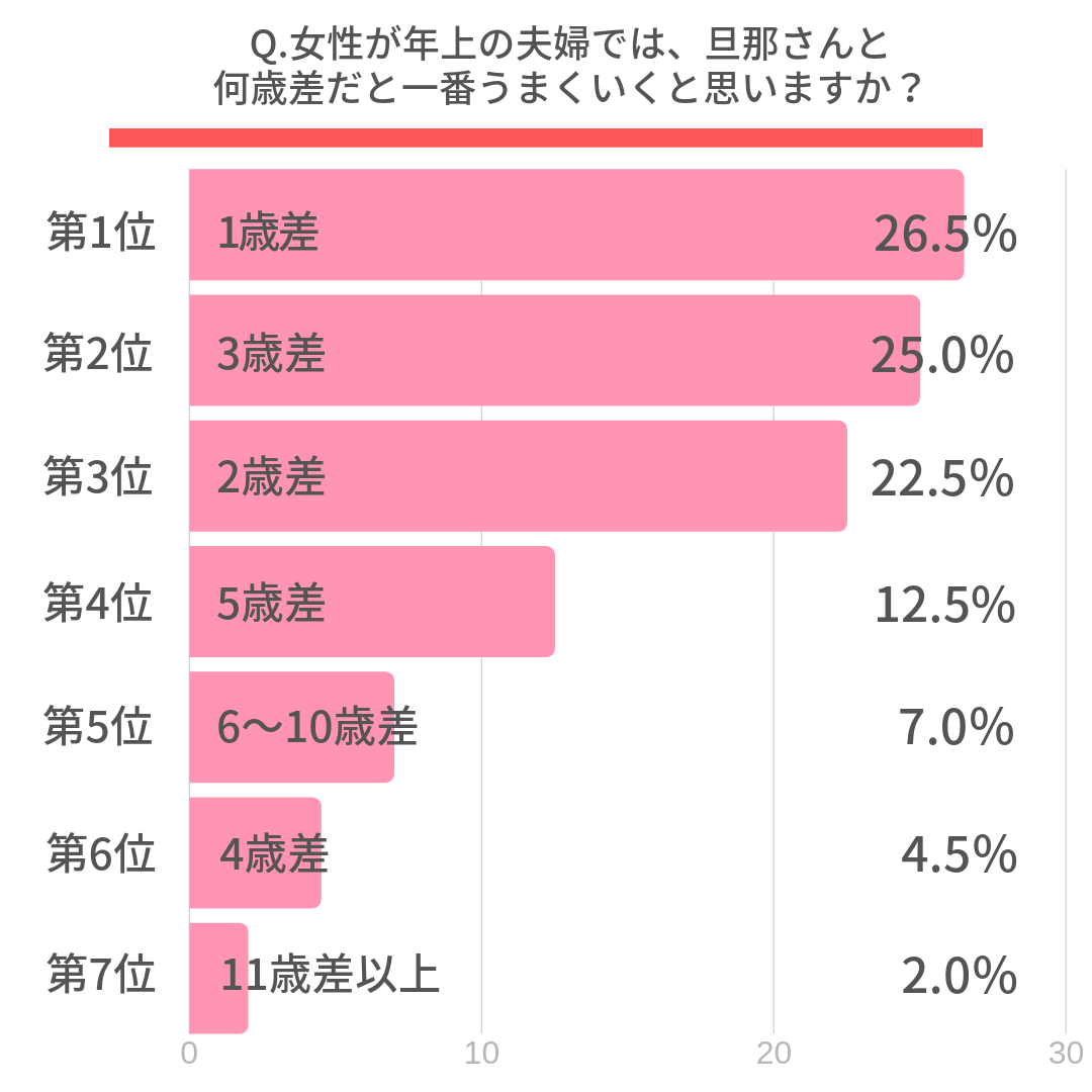 Q.女性が年上の夫婦では、旦那さんと何歳差だと一番うまくいくと思いますか?第1位 1歳差(26.5%) 第2位 3歳差(25.0%) 第3位 2歳差(22.5%)
