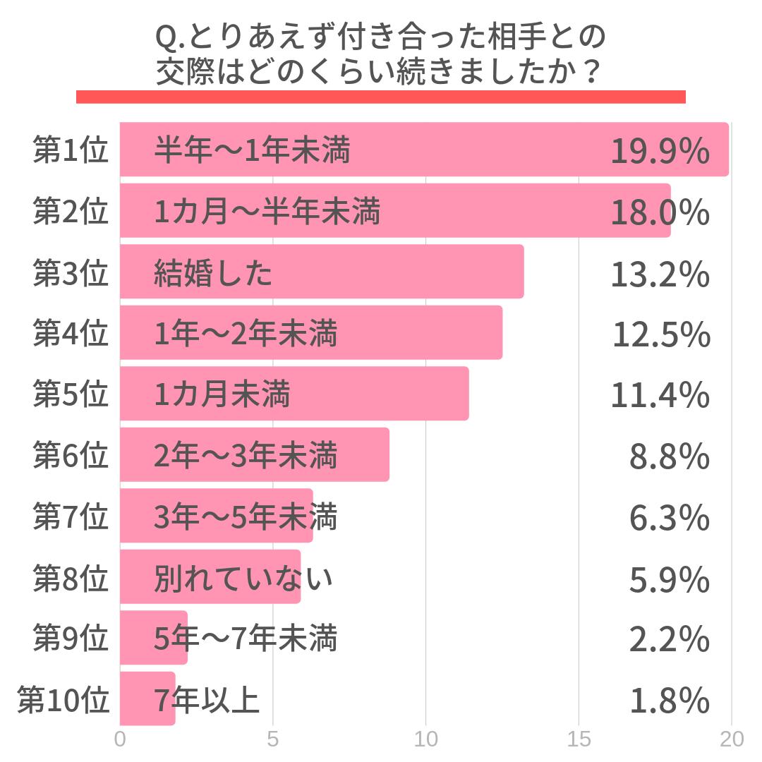 Q.とりあえず付き合った相手との交際はどのくらい続きましたか?  第1位 半年~1年未満(19.9%) 第2位 1カ月~半年未満(18.0%) 第3位 結婚した(13.2%) 第4位 1年~2年未満(12.5%) 第5位 1カ月未満(11.4%) 第6位 2年~3年未満(8.8%) 第7位 3年~5年未満(6.3%) 第8位 別れていない(5.9%) 第9位 5年~7年未満(2.2%) 第10位 7年以上(1.8%)