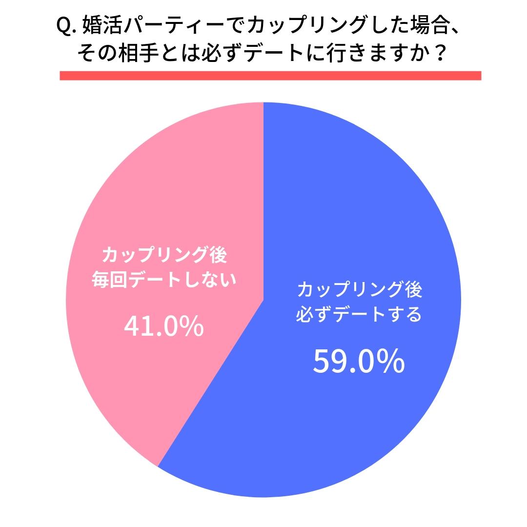 Q.カップリングした場合、その相手とは必ずデートに行きますか? はい(59.0%) いいえ(41.0%)