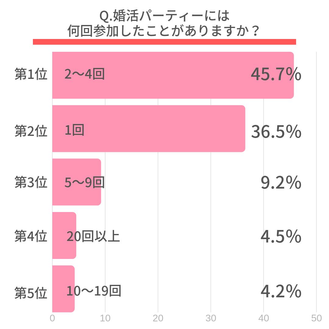 Q.婚活パーティーには何回参加したことがありますか?  第1位 2~4回(45.7%) 第2位 1回(36.5%) 第3位 5~9回(9.2%) 第4位 20回以上(4.5%) 第5位 10~19回(4.2%)