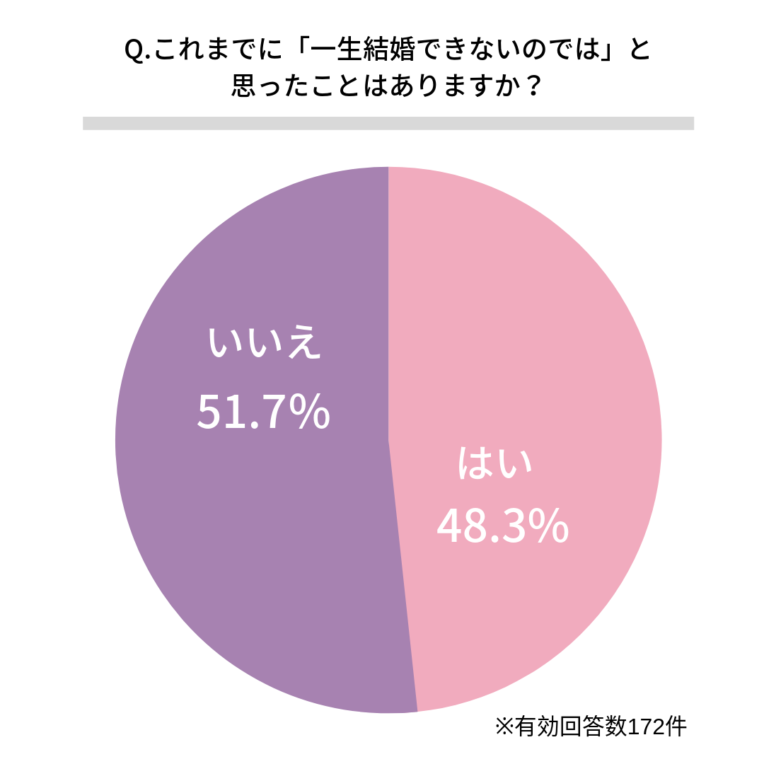 Q.これまでに「一生結婚できないのでは」と思ったことはありますか?    はい(48.3%)  いいえ(51.7%)