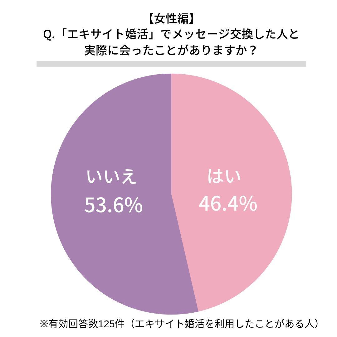エキサイト婚活で実際に会ったことがある女性割合