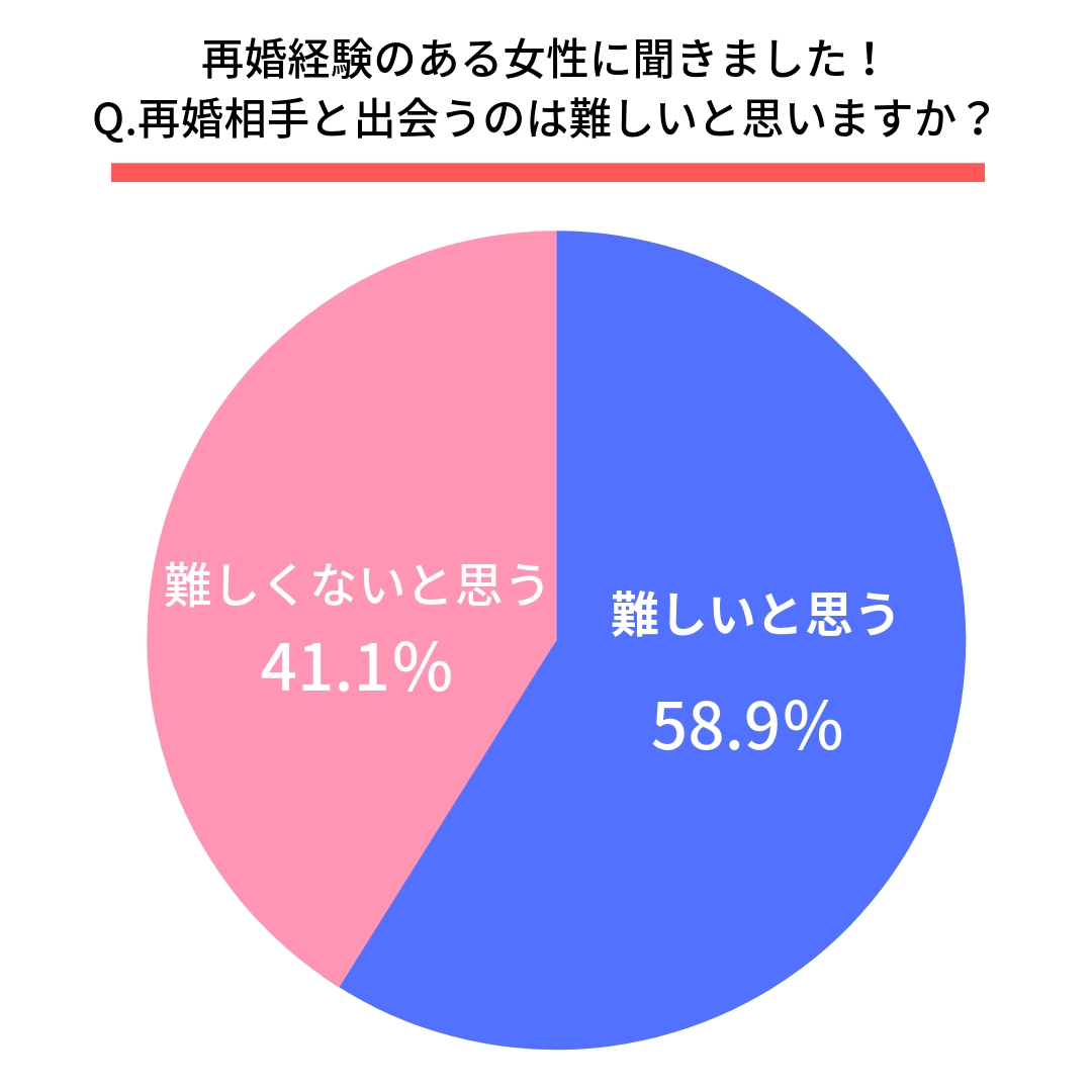 Q.再婚相手と出会うのは難しいと思いますか?  はい(58.9%) いいえ(41.1%)