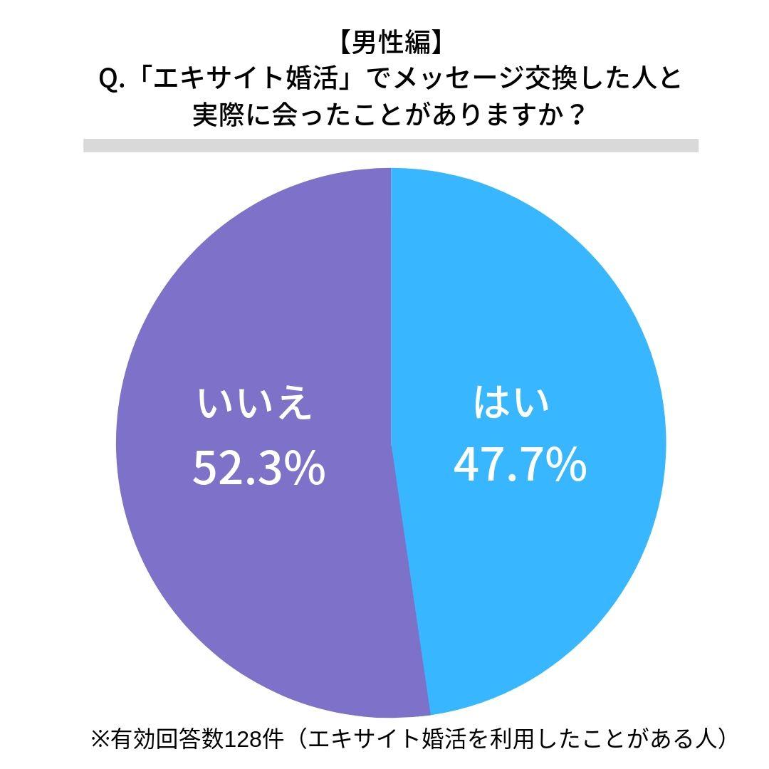 エキサイト婚活で実際に会ったことがある男性割合