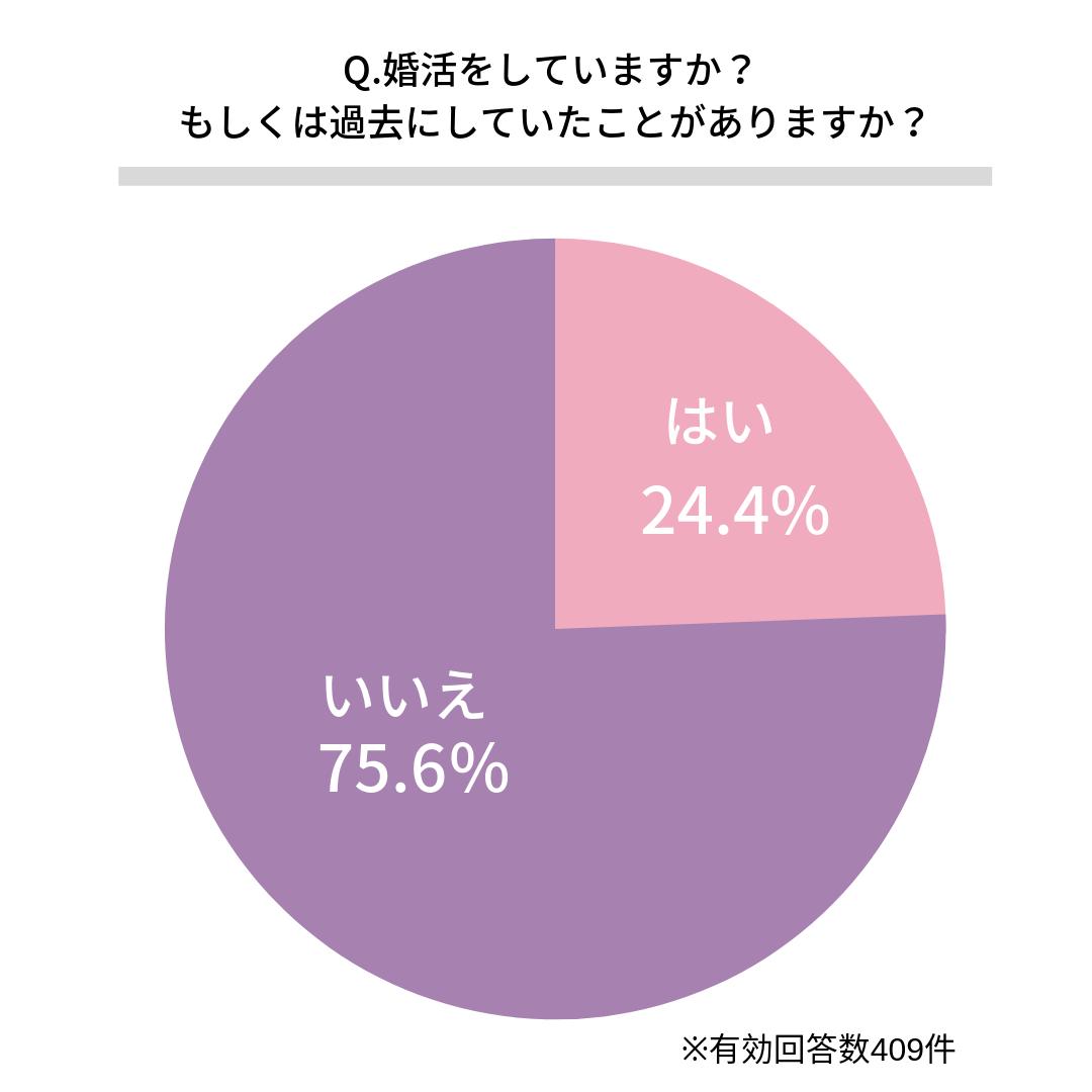 Q.婚活をしていますか? もしくは過去にしていたことがありますか?   はい(24.4%)  いいえ(75.6%) (※)有効回答数409件