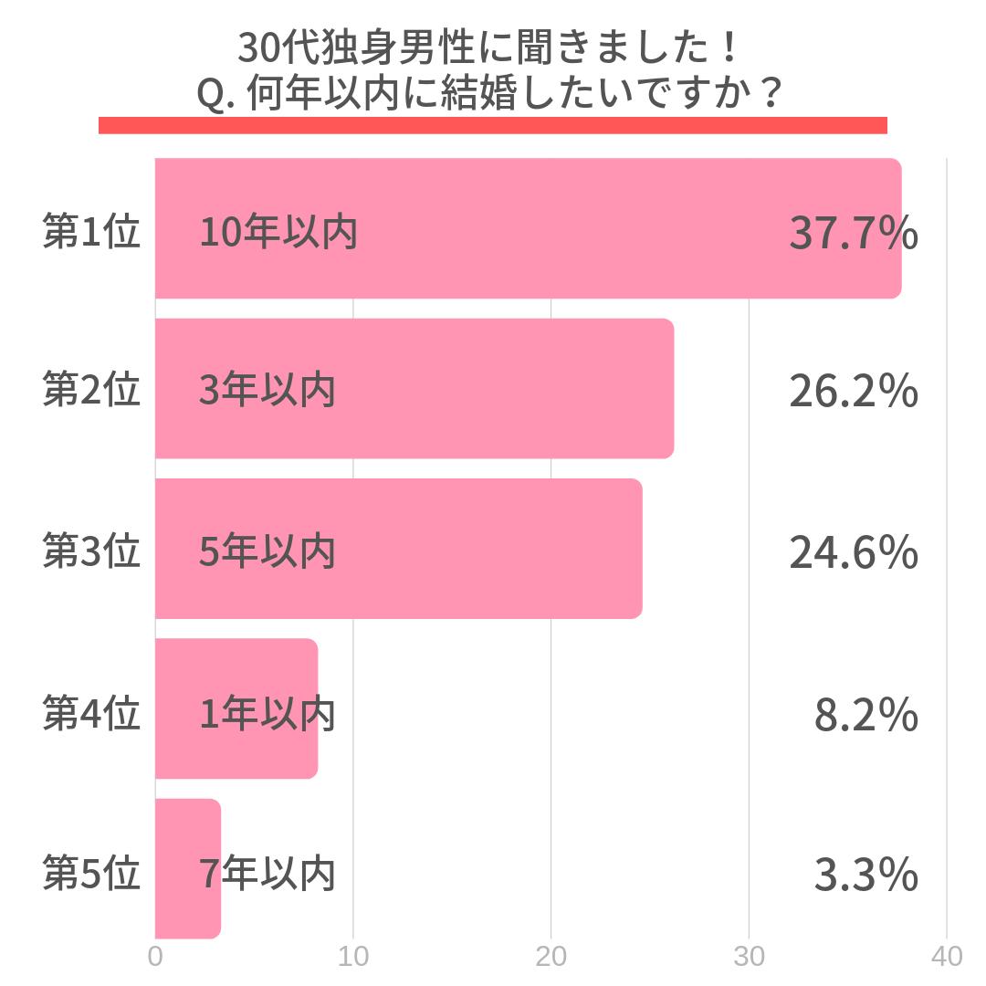 Q. 何年以内に結婚したいですか?  第1位:10年以内(37.7%) 第2位:3年以内(26.2%) 第3位:5年以内(24.6%) 第4位:1年以内(8.2%) 第5位:7年以内(3.3%)